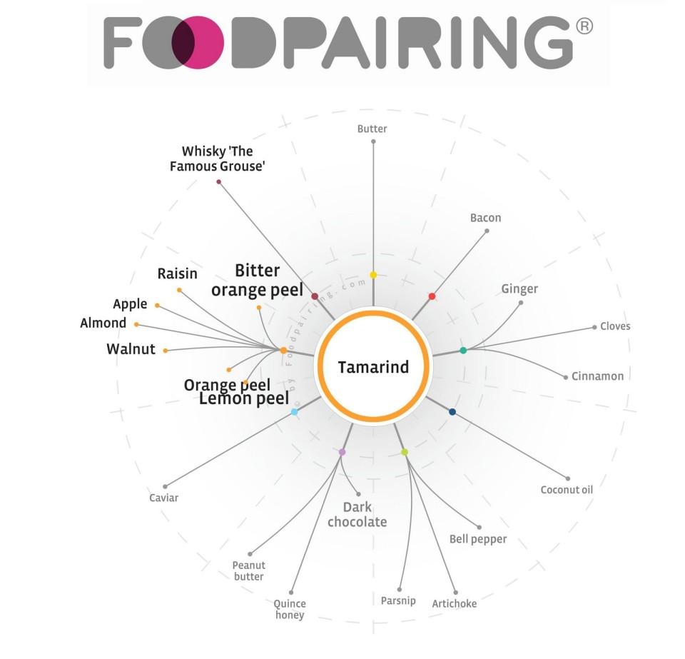 Il diagramma food pairing per il dolce di nozze